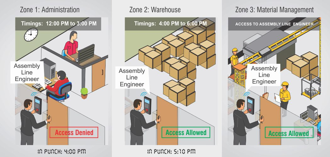 best user-zone-and-time-based-access-control systems pensacola fl